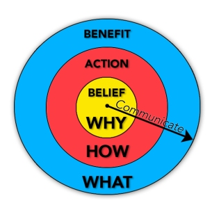 a2l-consulting-belief-action-benefit-why-how-what
